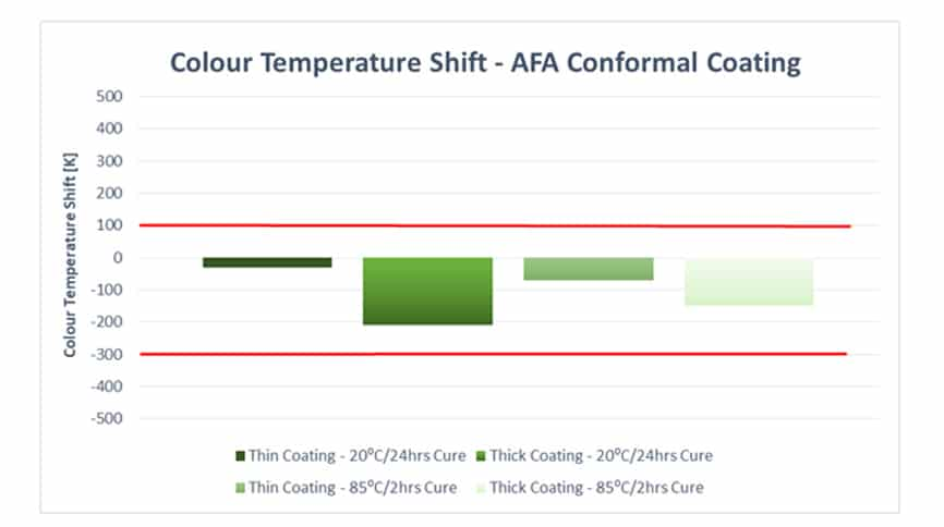 Colour temperature shift - AFA conformal coating
