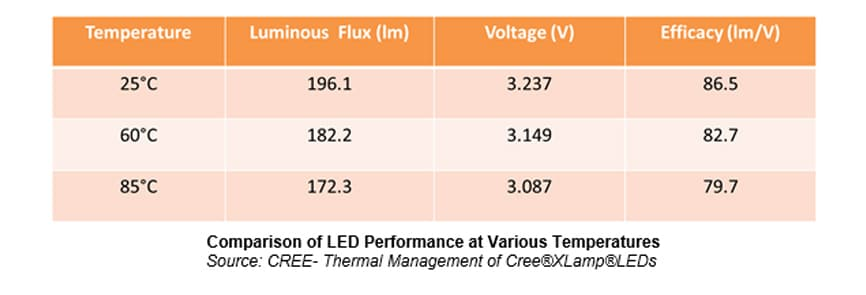 Comparison of LED performance
