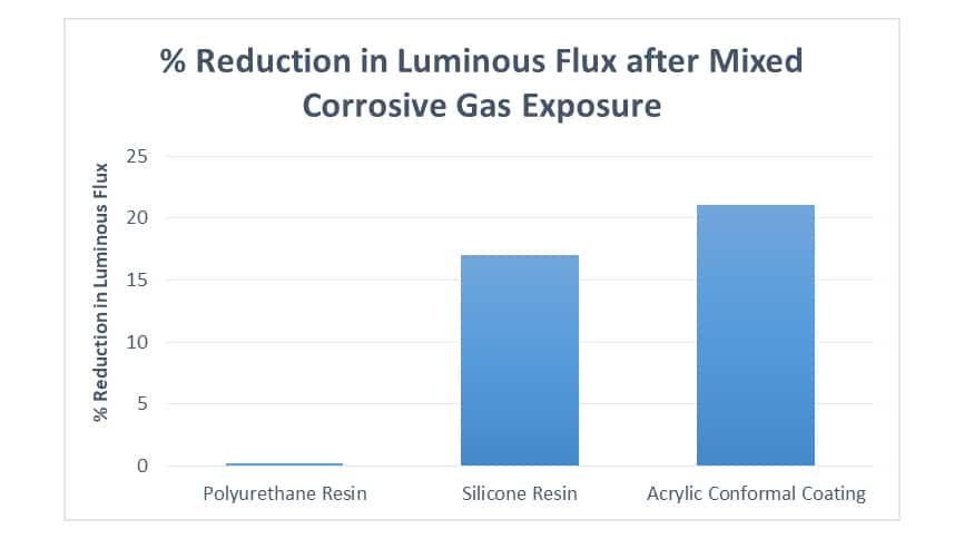 Percentage reduction in luminious flux after mixed corrosive gas exposure