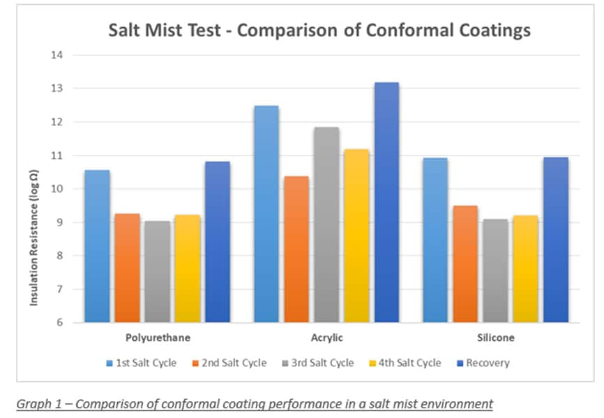 Salt mist test - comparison of conformal coatings